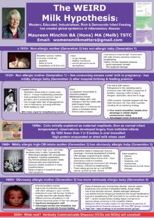 Maureen Minchin Mik Hypothesis